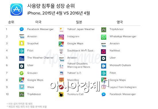 iOS 3대 시장에서 가장 많이 쓴 앱 '페이스북·라인'