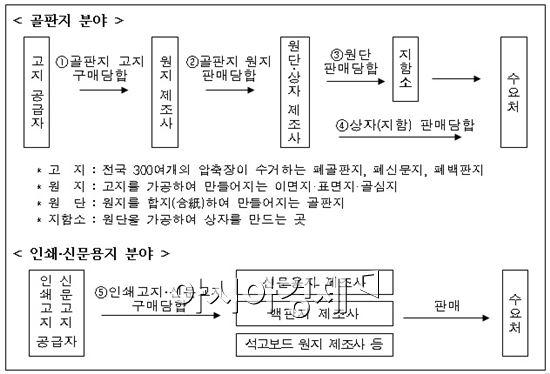 담합 개요(자료 제공 : 공정거래위원회)