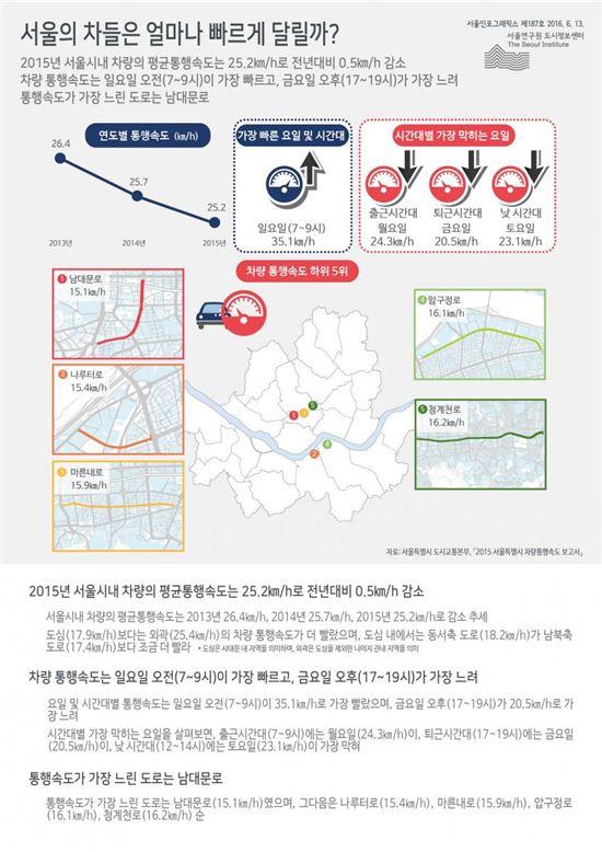 서울시내 차량 평균 통행속도 25.2㎞/h…매년 감소 중