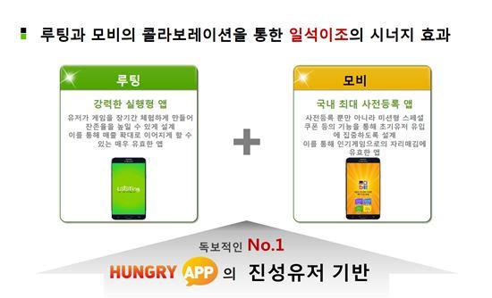 헝그리앱, '모비' 구글플레이 다운로드 400만 돌파