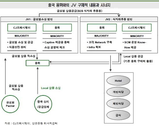 '돈맥경화' CJ프레시웨이, 허브센터·中 JV 비용만 최대 800억 필요