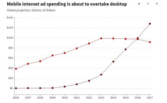 모바일, PC 광고 시장 규모(사진=리코드)