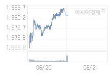 코스피, 3.32p 내린 1977.80 출발 (0.17%↓)