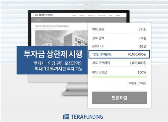 부동산 P2P금융 테라펀딩, '투자금 상한제' 도입