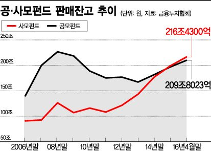 """사모펀드, 공모 시장 추월…""""해외투자·운용역량 확대해야"""""""