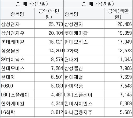 <유가증권시장 기관 순매수 상위 종목>