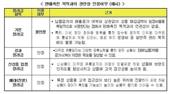 자료=공정거래위원회 제공
