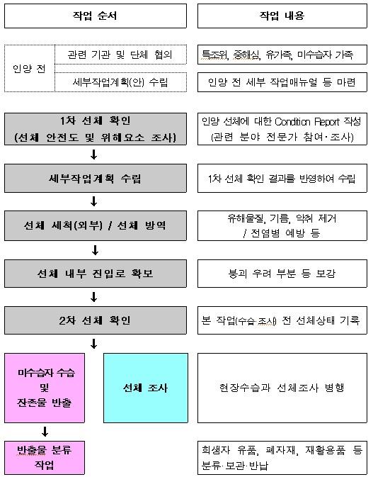 세월호 인양선체 정리작업 주요 절차도(자료:해양수산부)