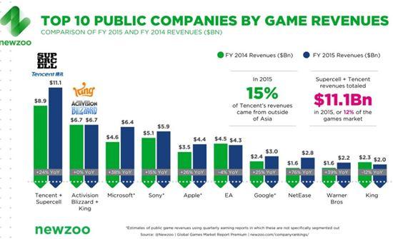 2014~2015 글로벌 게임 매출 상위 10개사  (출처 : 뉴주, 벤처비트)