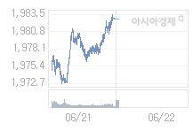 코스피, 0.92p 내린 1981.78 출발 (0.05%↓)