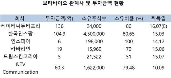 """보타바이오 """"中 기업과 신약 공동임상 3상 진행 검토"""""""