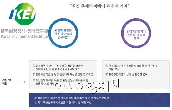 한국환경정책ㆍ평가연구원(KEI)의 임무와 기능ㆍ역할(출처=KEI 홈페이지)
