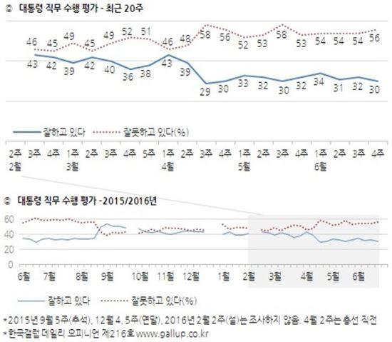 사진= 6월 4주차 한국 갤럽