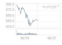 코스닥, 17.95p 내린 629.21 출발(2.77%↓)