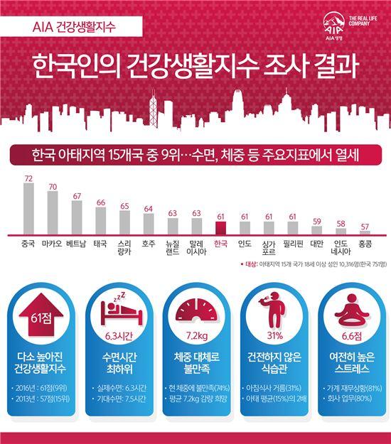 잠 부족한 한국인…아태 국가 최하위