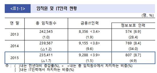 금융권 IT 인력·예산 증가세 둔화…모바일 서비스 규모는 ↑
