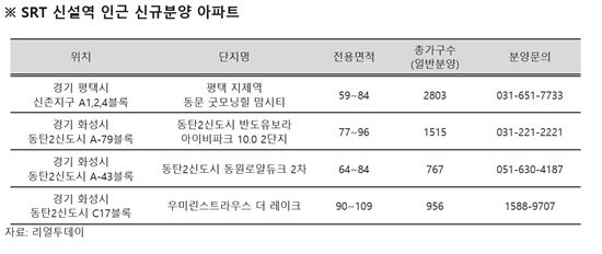 본격 개통 앞둔 SRT, 상반기 수도권 분양권 거래 20% 차지