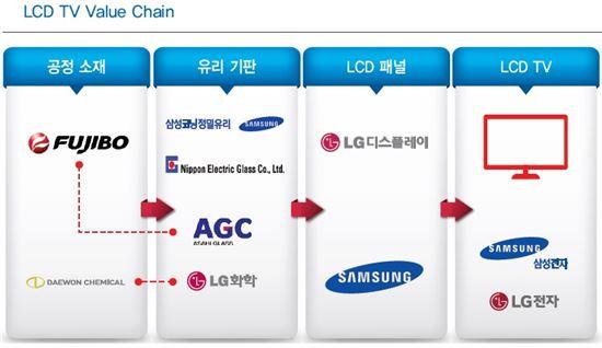 LCD TV 밸류 체인<자료=회사 제공>