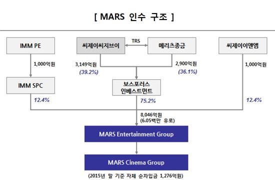 MARS 인수구조<자료=한국신용평가>