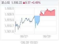 코스피, 9.37p 오른 1936.22 마감(0.49%↑)