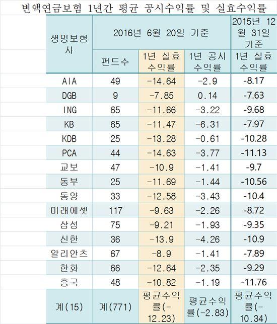 """금소연 """"생보사 변액연금보험 손실 평균 12% 넘어"""""""