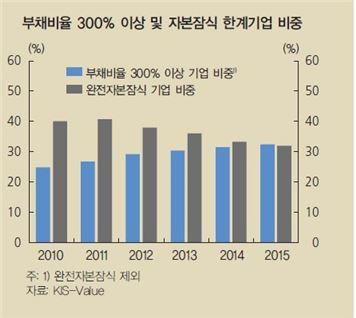 [금융안정보고서]한계기업 10곳 중 3곳, 부채비율 300% 이상