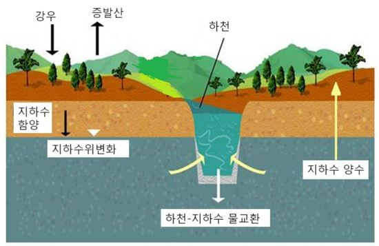 ▲스왓케이(SWAT-K)의 물순환 해석 개념도.[사진제공=KICT]