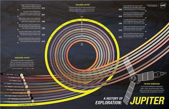 ▲인류의 목성 탐사 역사는 갈릴레오 갈릴레이까지 거슬러 올라간다. 400년을 넘어서고 있다.[사진제공=NASA]