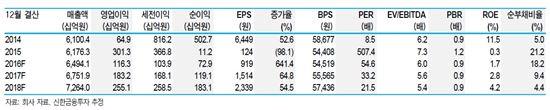 ▲삼성전기 실적 및 투자지표