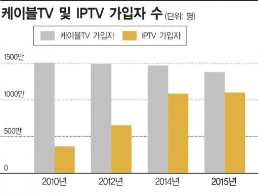 """케이블TV 업계 """"공정위, 정부 정책에 역행하는 결정 내려"""""""
