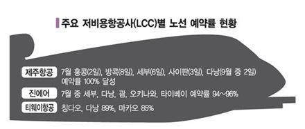 '성수기 상승기류' 승승장구 LCC 실적도 고공비행