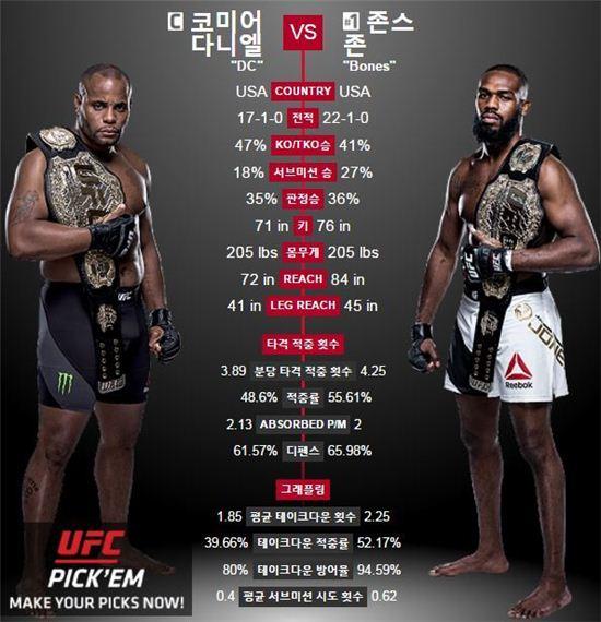 사진=UFC 공식홈페이지