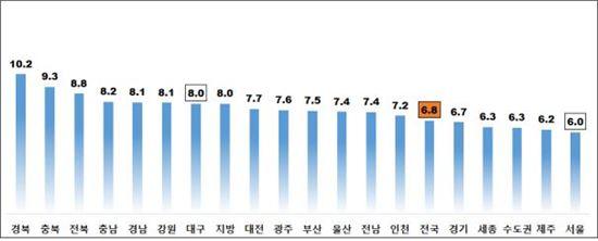 5월 주택종합 시도별 전월세전환율(단위:%)