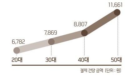 신한카드 이용자 중 세대별 커피 결제건당 금액(출처: 신한트렌드연구소)