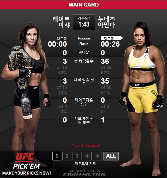 미샤 테이트, 아만다 누네스 / 사진= UFC 홈페이지 캡처