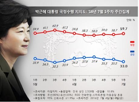 국민의당, 총선 후 '최저치' 14.8%…黨靑도 '빨간불'