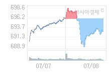 코스닥, 2.86p 오른 695.46 출발(0.41%↑)