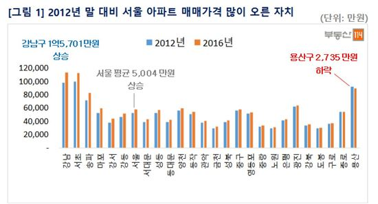 2012년 말 대비 서울 아파트 매매가격 많이 오른 자치구 ( 제공 : 부동산114 )