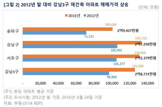 2012년 말 대비 강남3구 재건축 아파트 매매가격 상승 ( 제공 : 부동산114 )