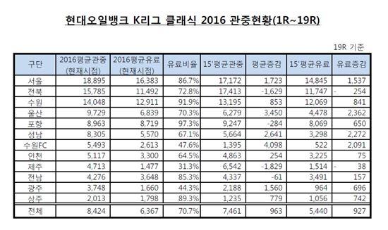 K리그 클래식 관중현황 [사진=한국프로축구연맹 제공]