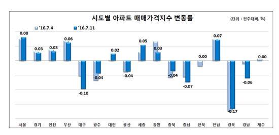 시도별 아파트 매매가격지수 변동률 ( 제공 : 한국감정원 )