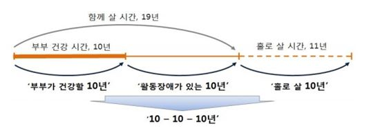 60세 동갑인 부부 기대여명 30년과 노후시간