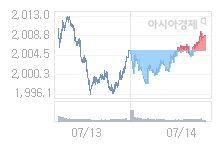 코스피, 6.60p 오른 2015.37 출발(0.33%↑)