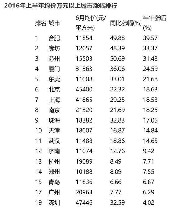 2016년 상반기 집값 상승 1만위안 이상 도시<출처:이쥐연구원(易居硏究院)>