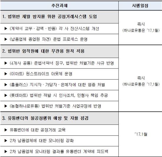 대형마트 자율 개선방안 추진 일정(자료 제공=공정거래위원회)