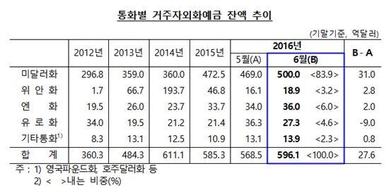 6월 거주자외화예금 잔액 596.1억달러…전월比 27.6억달러↑