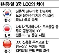 [11살 LCC의 즐거운 飛上③·끝] 중·일은 뛰는데…한국은 뒷걸음