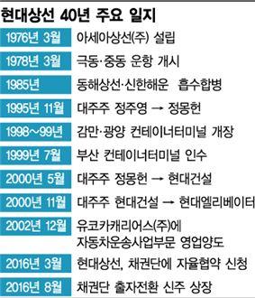 [해운 운명은 어디로①] '현대 품' 떠나는 현대상선 '영욕의 40년'