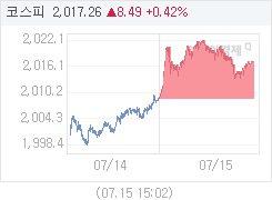 코스피, 8.49p 오른 2017.26 마감(0.42%↑)