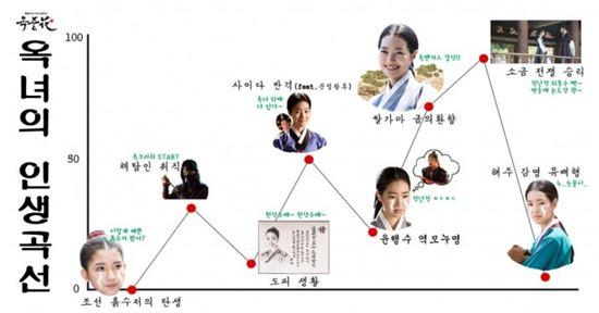 옥중화 옥녀 인생그래프. 사진=김종학 프로덕션 제공